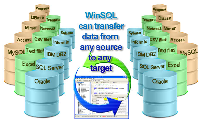 Migration of Oracle Database